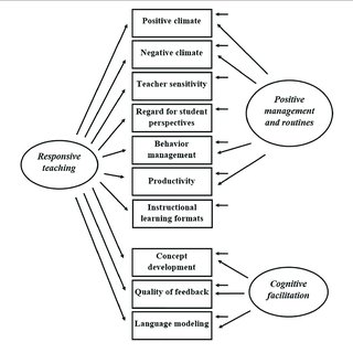 (PDF) Factor Analysis of the Classroom Assessment Scoring
