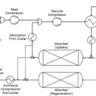 Absorbent-enhanced ammonia synthesis process flow diagram
