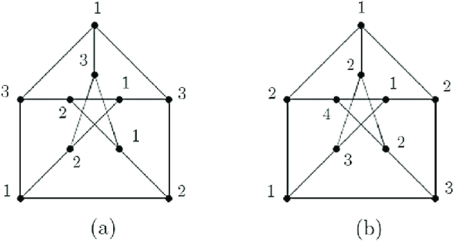 (a) The Petersen graph with a proper 3 common coloring