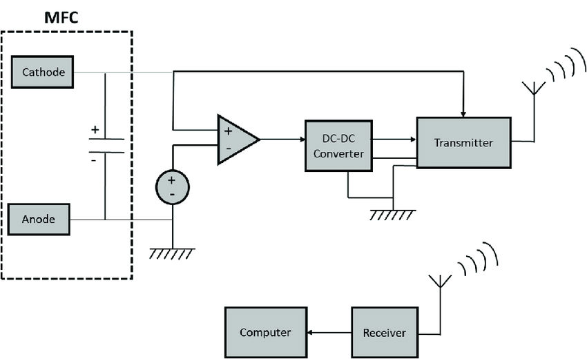 Schematic diagram of a remote sensor powered by an MFC