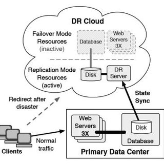 (PDF) The Solution of Disaster Recovery System on Cloud