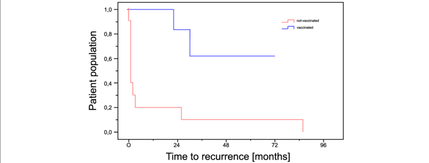 Kaplan Meier chart showing the time to recurrence of the