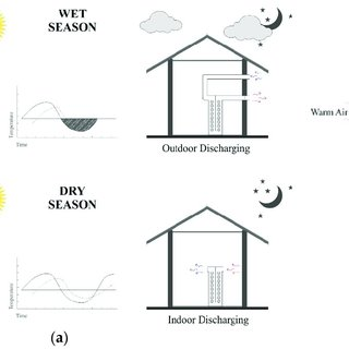 (PDF) Potential of Thermal Energy Storage Using Coconut