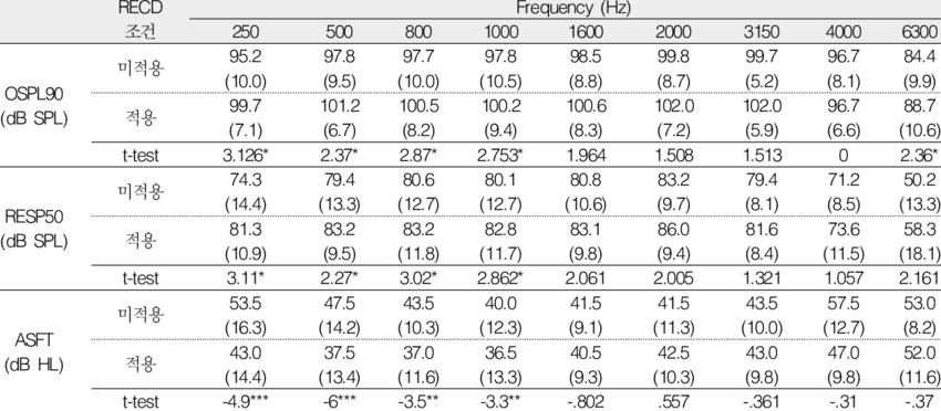 정상고막 그룹의 RECD 적용 조건과 미적용 조건에서의 OSPL90, RESP50 및 착용음장역치의
