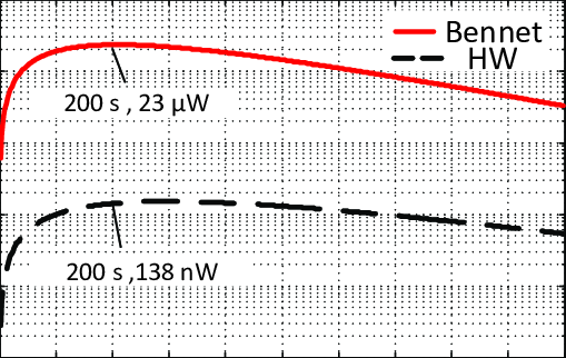 Harvested power at 5Hz for Bennet's doubler and half-wave