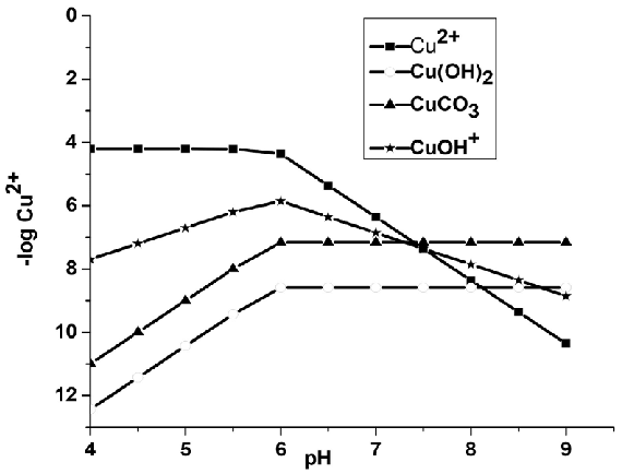 Activity of common copper species as a function of