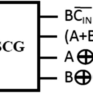 D-flip-flop (with clear) circuit, (a) block diagram, and