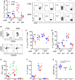 azithromycin azm treatment at 7 days post bordetella pertussis challenge modulates induction of t cell and antibody responses cd4 t cells in lung digests  [ 850 x 993 Pixel ]