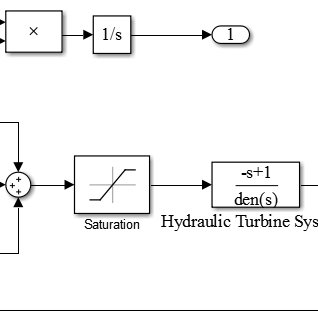The autotuning algorithm in a system with second order