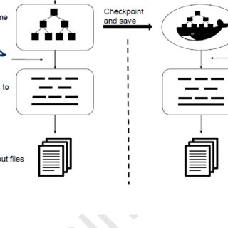 Flowchart depicting the decision making process in HPC