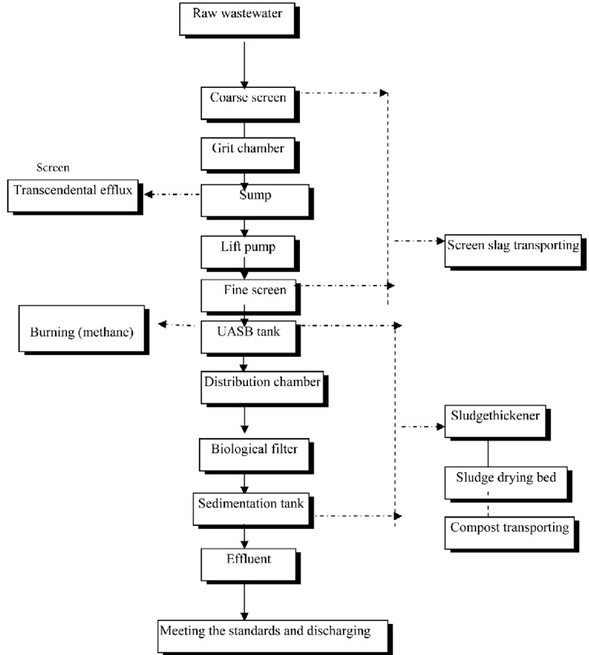 hight resolution of process flow diagram of the mudor waste water treatment plant