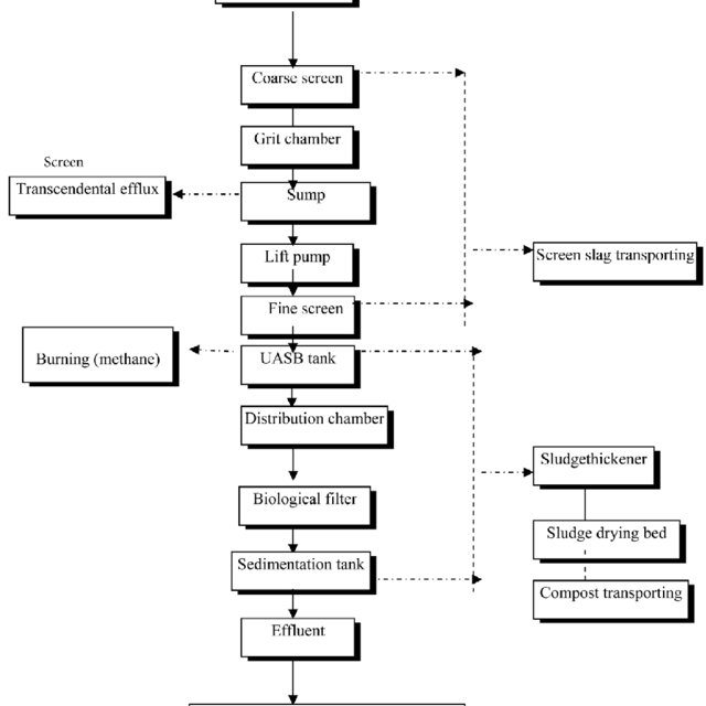 Process flow diagram of the Mudor waste water treatment
