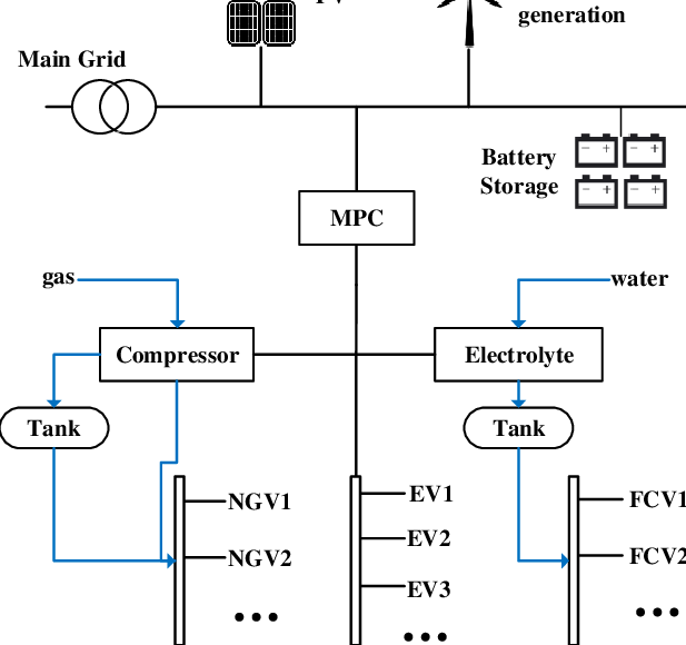 Schematic Diagram of Hybrid Refueling Station (HRS