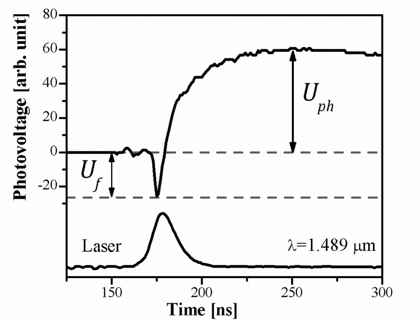 Spectral dependence of short-circuit photocurrent through