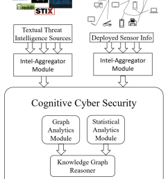 cognitive cybersecurity architecture [ 850 x 1326 Pixel ]