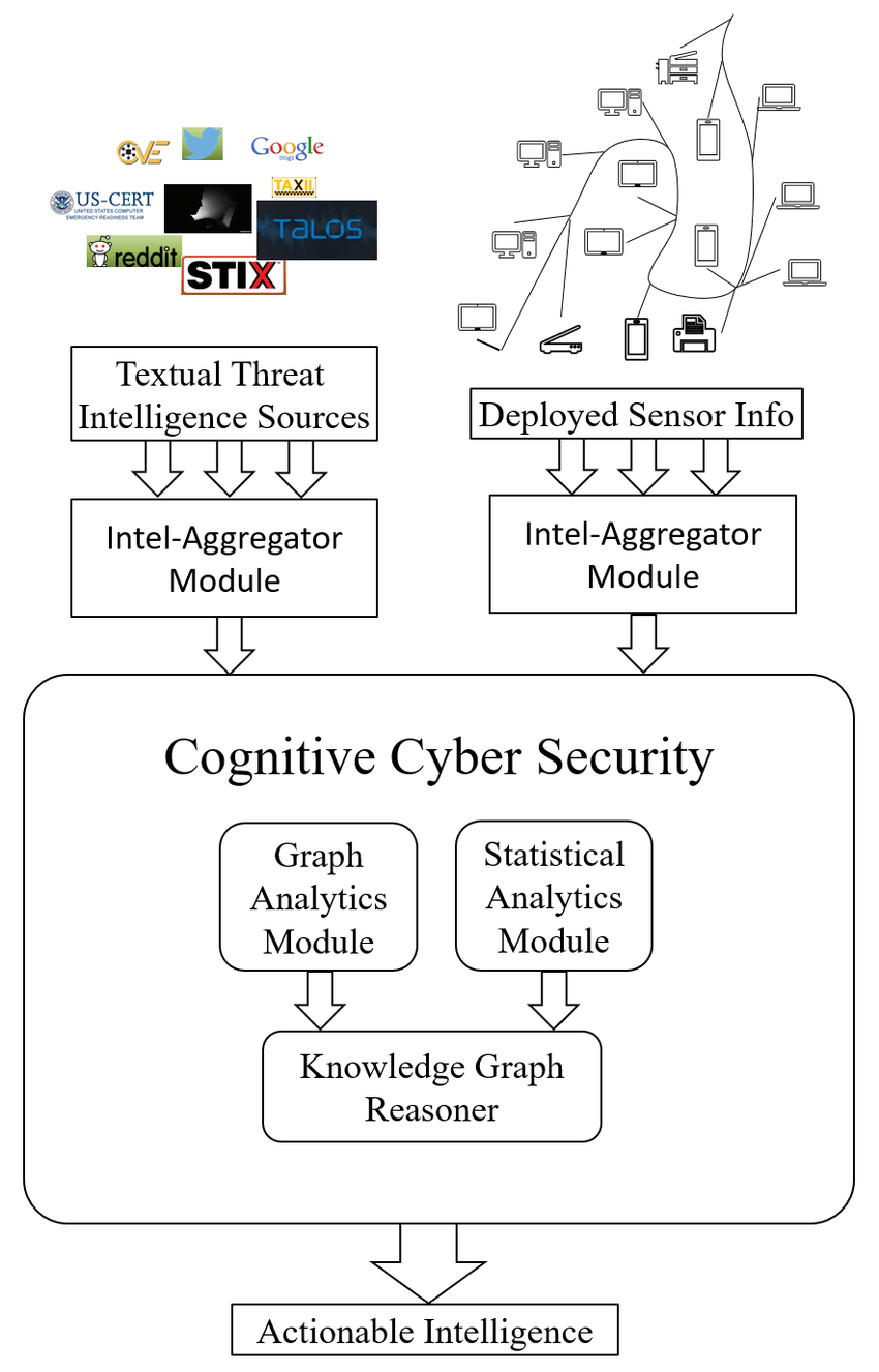 medium resolution of cognitive cybersecurity architecture