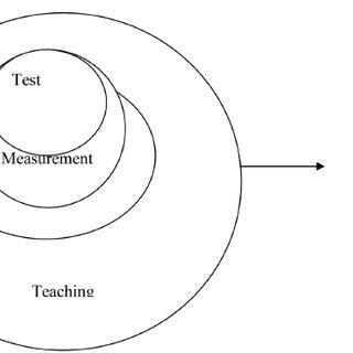 The Venn diagram shows the relationship among teaching