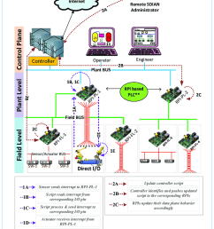sdian software defined industrial automation network conceptual architecture  [ 850 x 1173 Pixel ]