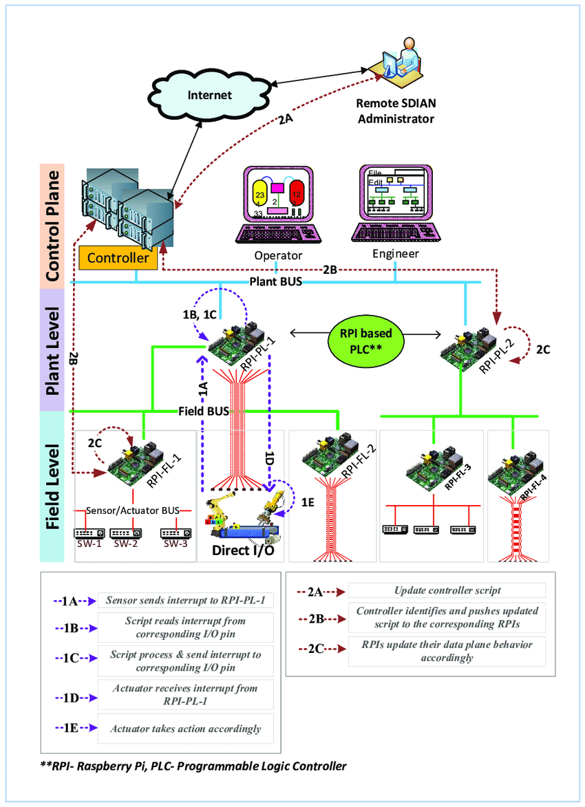 hight resolution of sdian software defined industrial automation network conceptual architecture