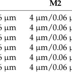 (PDF) An X-band Bi-Directional Transmit/Receive Module for