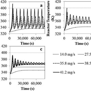 (PDF) Heat transfer effect in scaling-up a fluidized bed