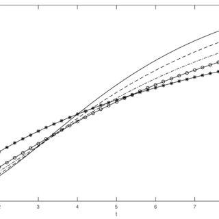 (PDF) Conformable Laplace Transform of Fractional