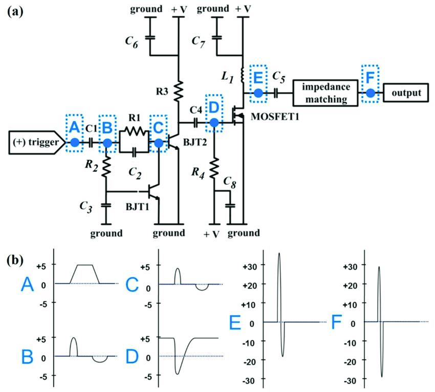 Proposed pulse generator: (a) Schematics of pulse