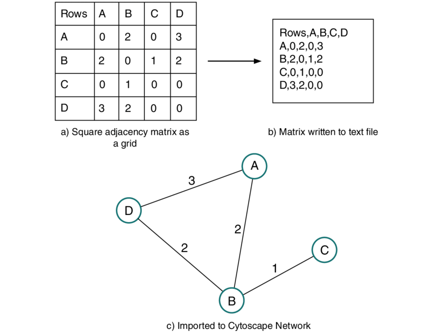 Converting a square adjacency matrix into an undirected