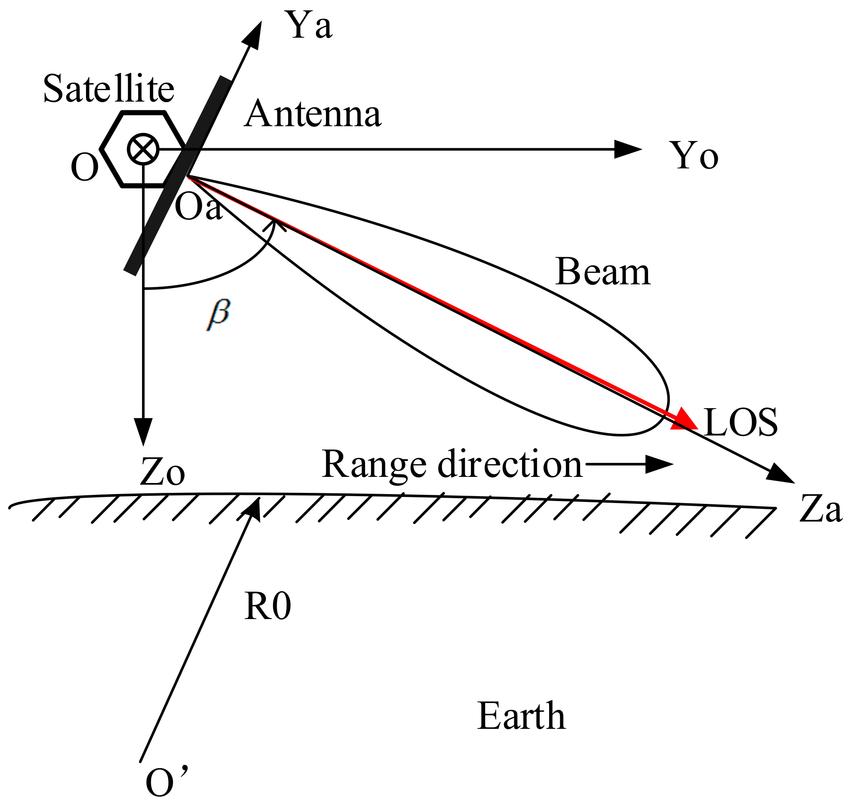 Antenna beam pointing diagram in the orbital coordinate