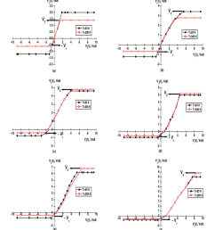 transfer characteristic graphs of unsymmetrical negative clippers based on different zener diodes a  [ 850 x 1041 Pixel ]