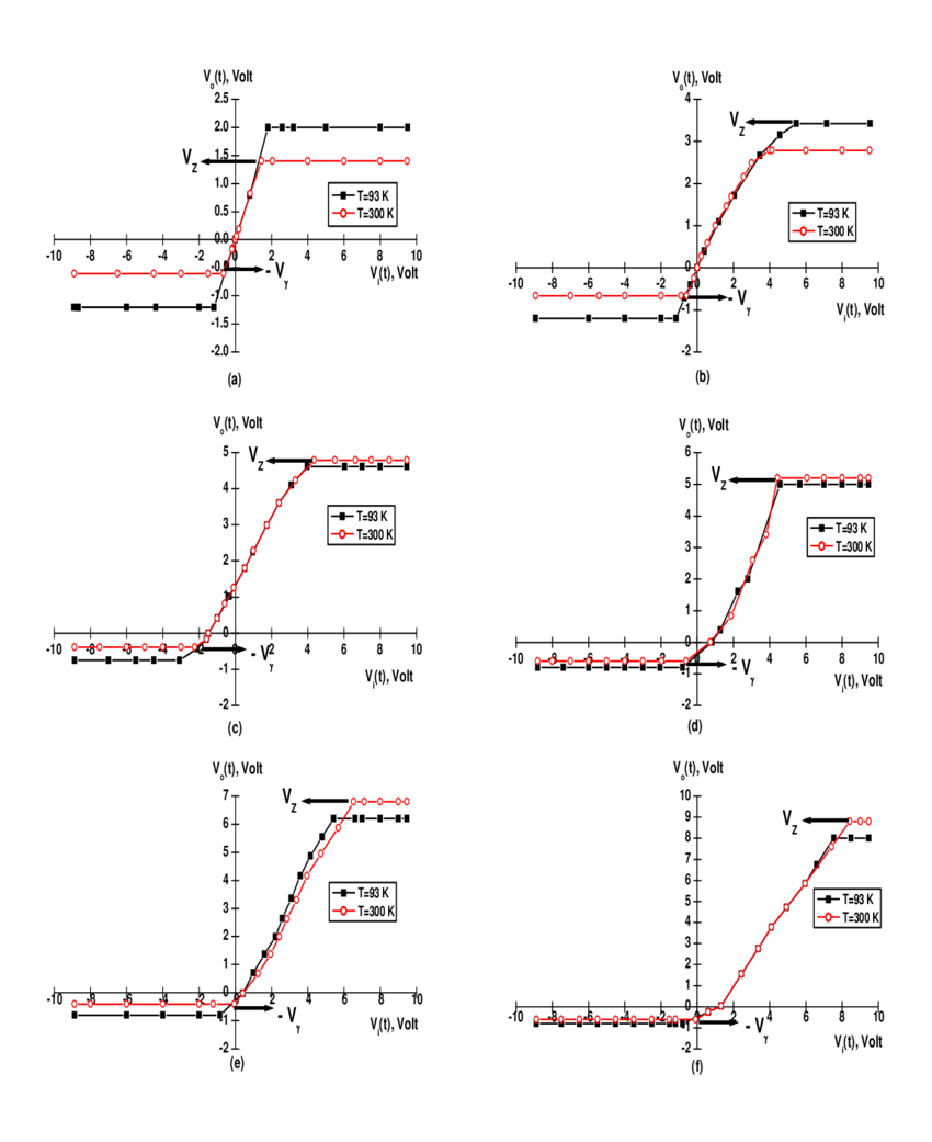 hight resolution of transfer characteristic graphs of unsymmetrical negative clippers based on different zener diodes a