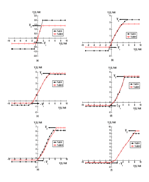 small resolution of transfer characteristic graphs of unsymmetrical negative clippers based on different zener diodes a