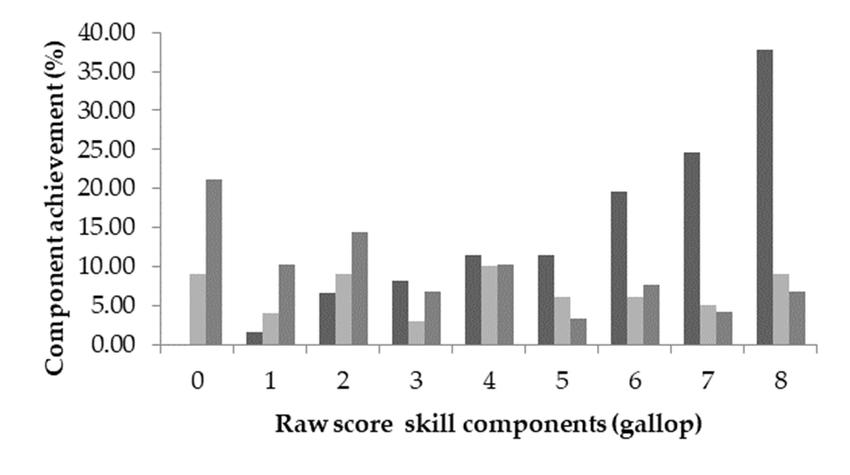 Component achievement (%) of locomotor skills by ethnicity