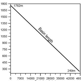 Matlab Simulink block diagram for the backscatter M-query