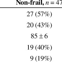 (PDF) Use of the Reported Edmonton Frail Scale in the