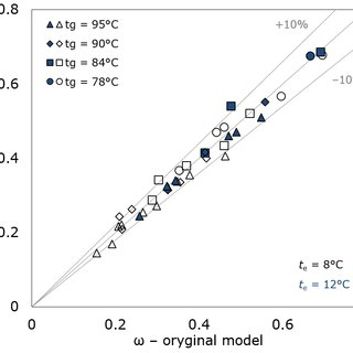 (PDF) Efficiency Evaluation of the Ejector Cooling Cycle