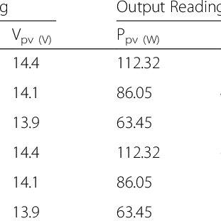 (PDF) Design of a P-&-O algorithm based MPPT charge
