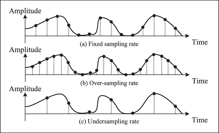 Nyquist-based fixed sampling, oversampling, and