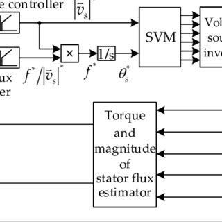 (PDF) Online Speed Estimation Using Artificial Neural