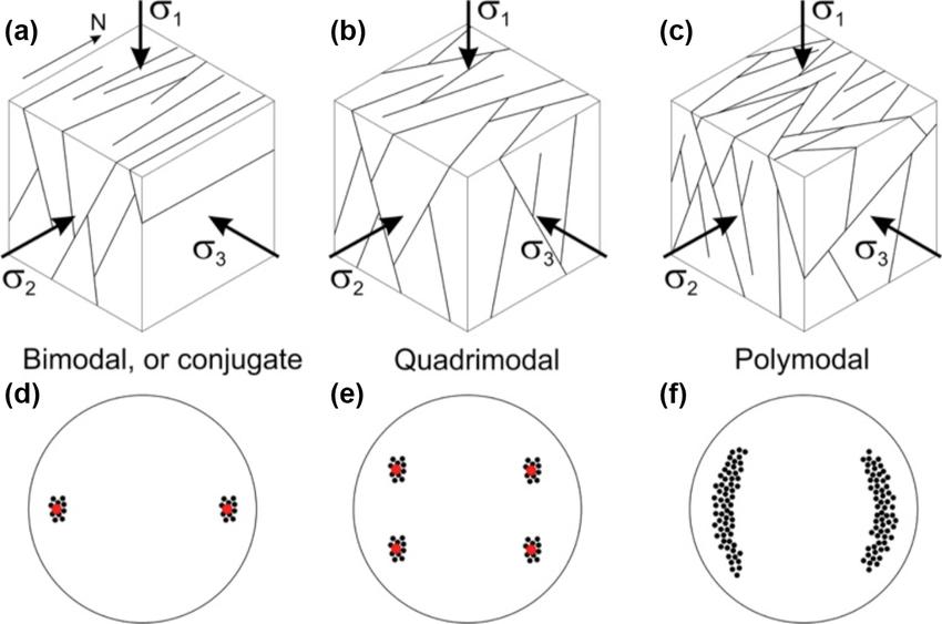 Schematic diagrams to compare conjugate fault patterns