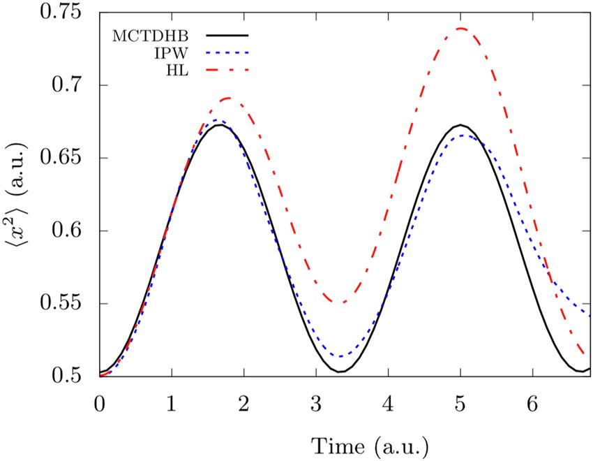 Breathing dynamics of 5 bosons with short-range repulsive