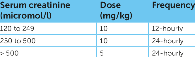 Dose adjustments needed for IV tranexamic acid   Download ...