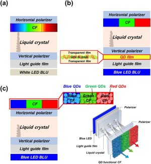 Schematic structures of liquid crystal displays (LCDs) (a