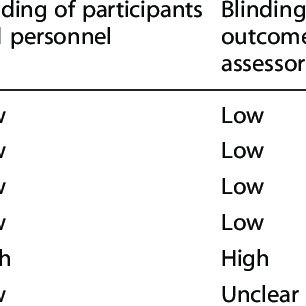 Evaluative questions from the COPD Assessment Test (CAT