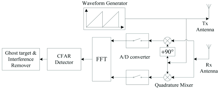 fmcw radar block diagram 2004 ford mustang engine of frequency modulated continuous wave system fft fast
