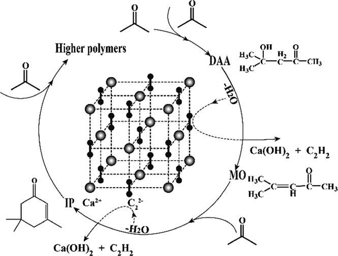 Scheme 1 The aldol condensation process of acetone under
