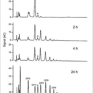 | Thin layer chromatography (TLC) analysis of NS-SSI