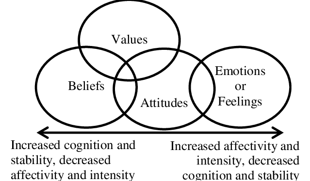 An illustration of affective aspects relationship