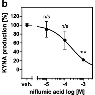 Effect of celecoxib on the expression of Aadat (KAT II