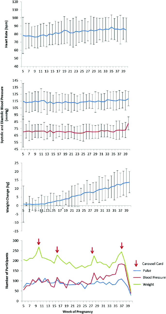 medium resolution of mean sd physiological changes by pregnancy week from self reported data singleton pregnancies